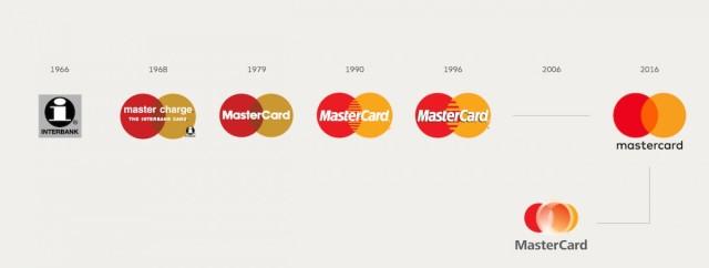 Mastercard_logo_timeline